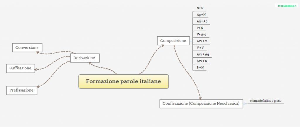 formazione di parole nella lingua italiana