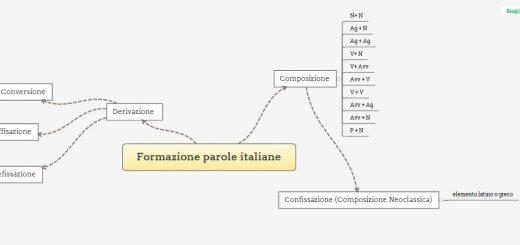 formazione di parole italiane