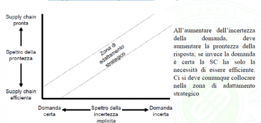 mappa incertezza prontezza supply chain