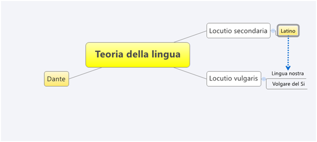teoria della lingua in Dante