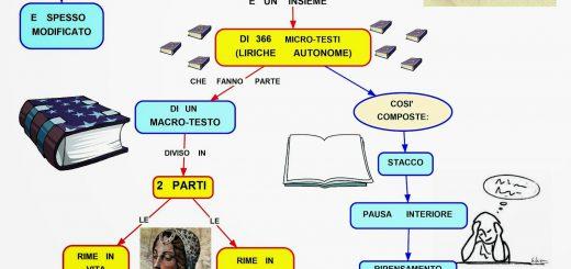 mappa canzoniere di Petrarca